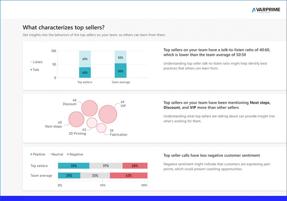 Dynamics 365 Sales Insight - Comunicazione e Artificial Intelligence