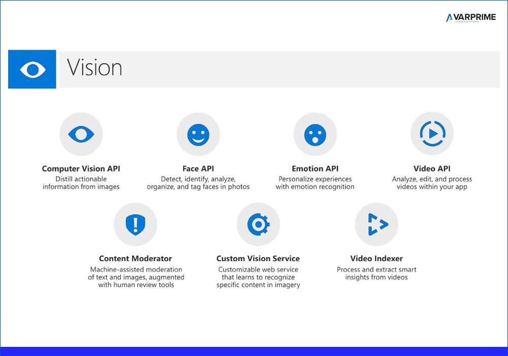 Azure Custom Vision