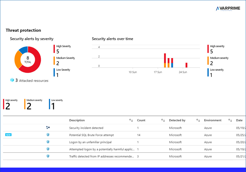 Azure Security Center Threat Protection