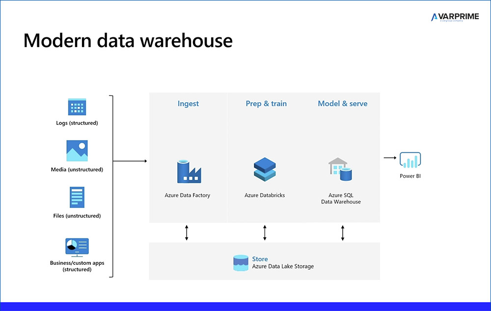 Modern Data Warehousing 2